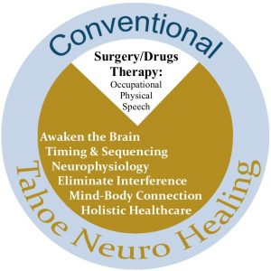 Go Beyond Conventional Care
